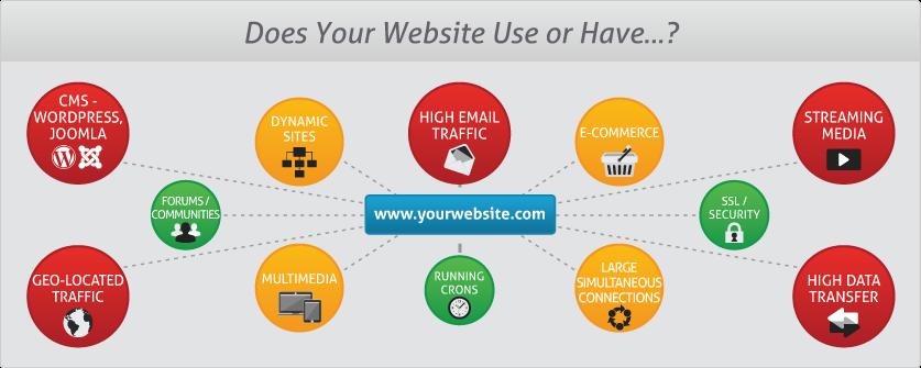 Web Hosting Hub Plan Selector